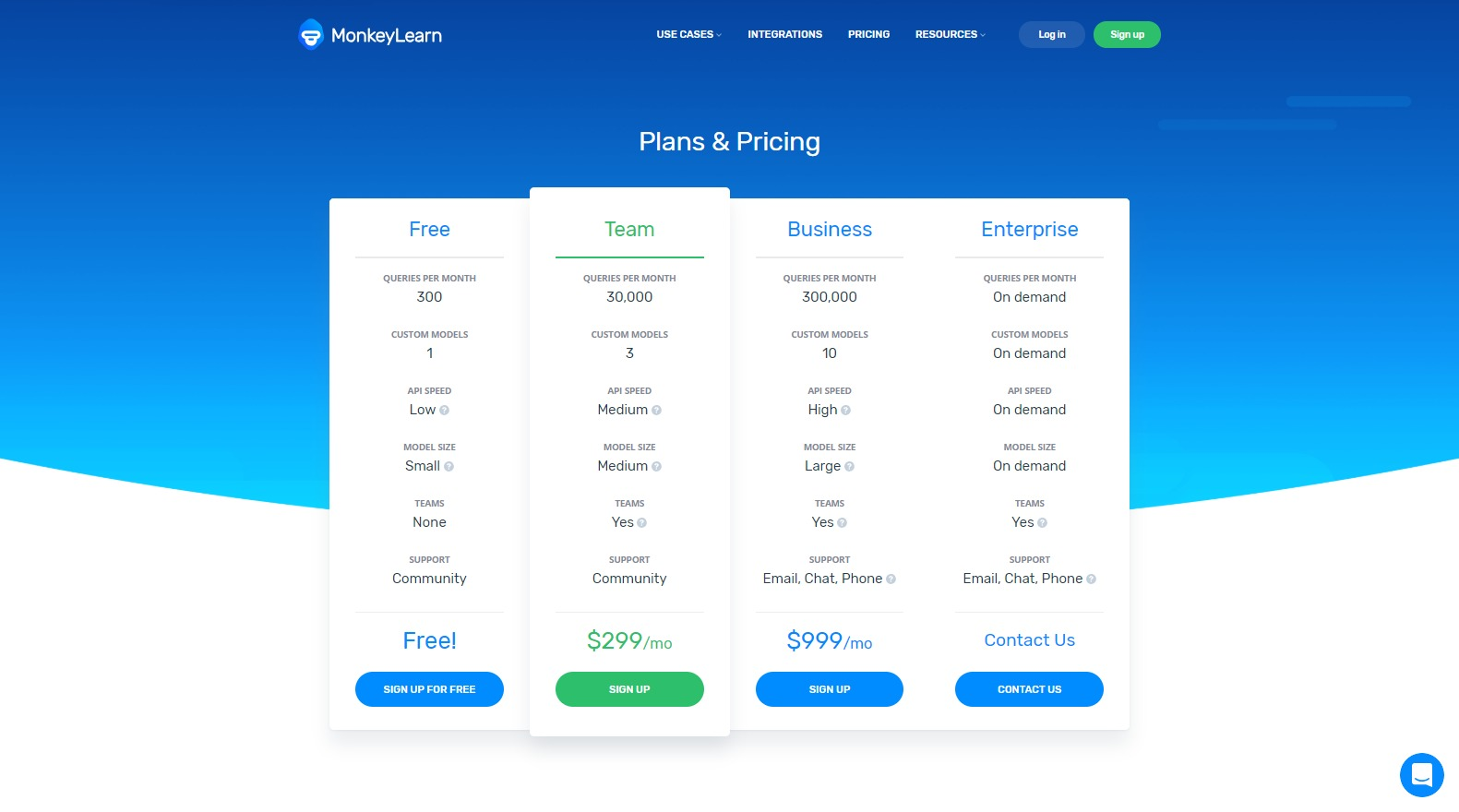 MonkeyLearn - Pricing