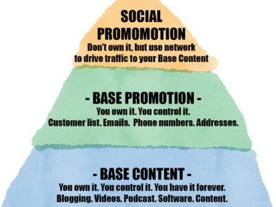Base content base promotion and social media